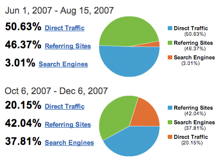 SEO Case Study: Before and After